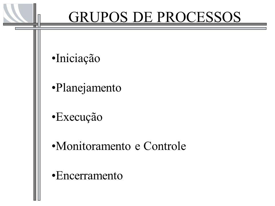 GRUPOS DE PROCESSOS Iniciação Planejamento Execução