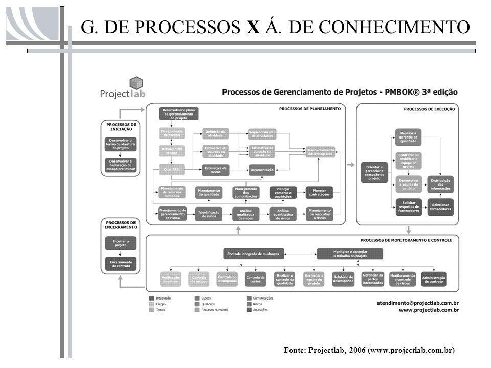 G. DE PROCESSOS X Á. DE CONHECIMENTO