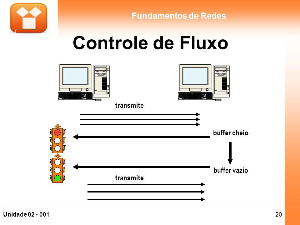 Controle de Fluxo transmite buffer cheio buffer vazio