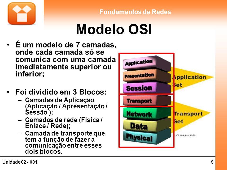 Modelo OSI É um modelo de 7 camadas, onde cada camada só se comunica com uma camada imediatamente superior ou inferior;