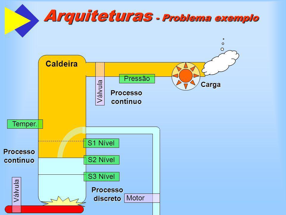 Arquiteturas - Problema exemplo