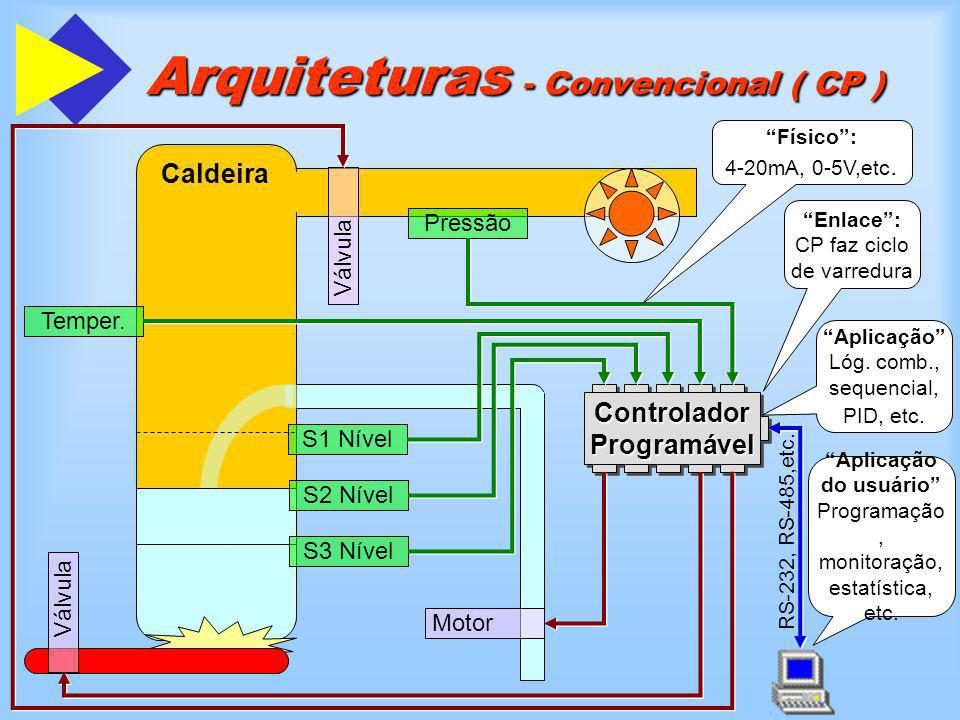 Arquiteturas - Convencional ( CP )