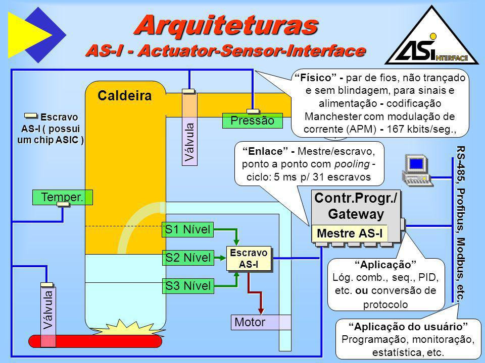 Arquiteturas AS-I - Actuator-Sensor-Interface
