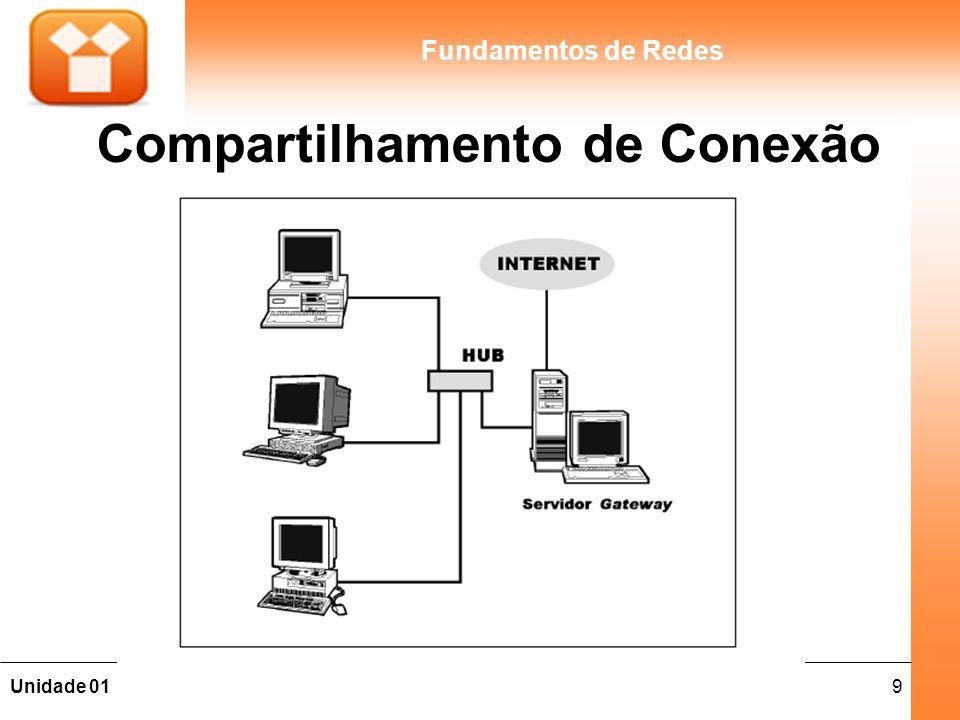 Compartilhamento de Conexão