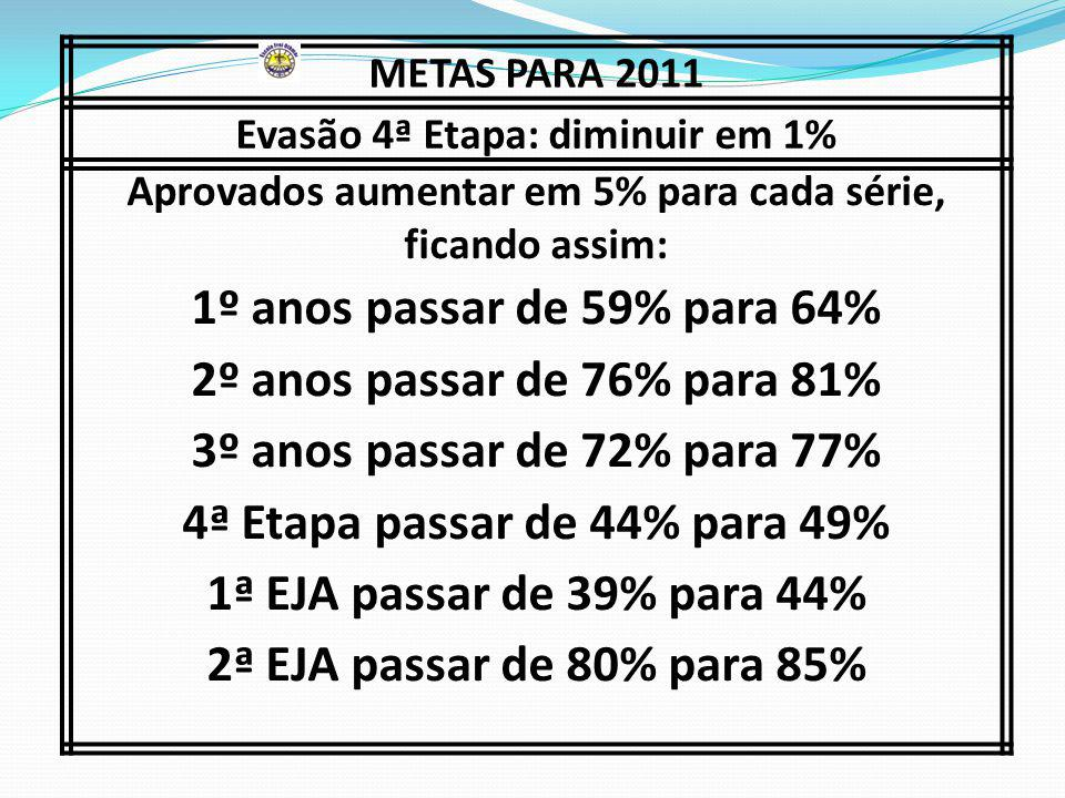 Evasão 4ª Etapa: diminuir em 1%