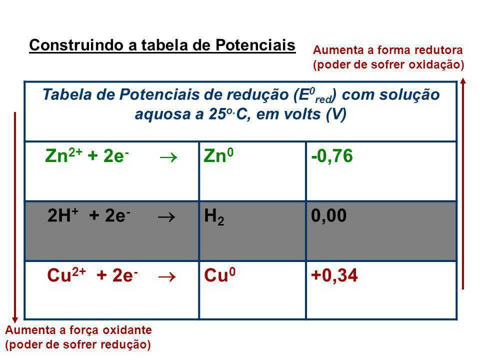 Construindo a tabela de Potenciais