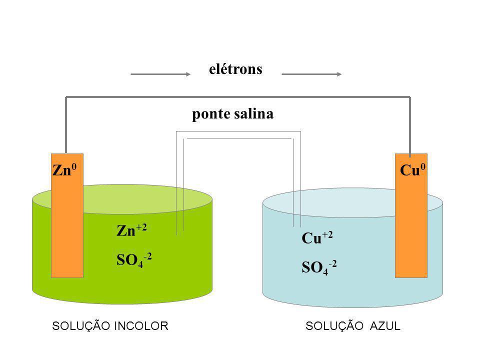 elétrons ponte salina Zn0 Cu0 Zn+2 SO4-2 Cu+2 SO4-2 SOLUÇÃO INCOLOR