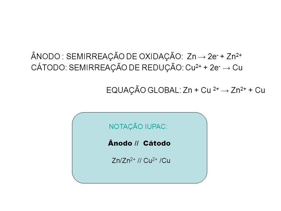 ÂNODO : SEMIRREAÇÃO DE OXIDAÇÃO: Zn → 2e- + Zn2+