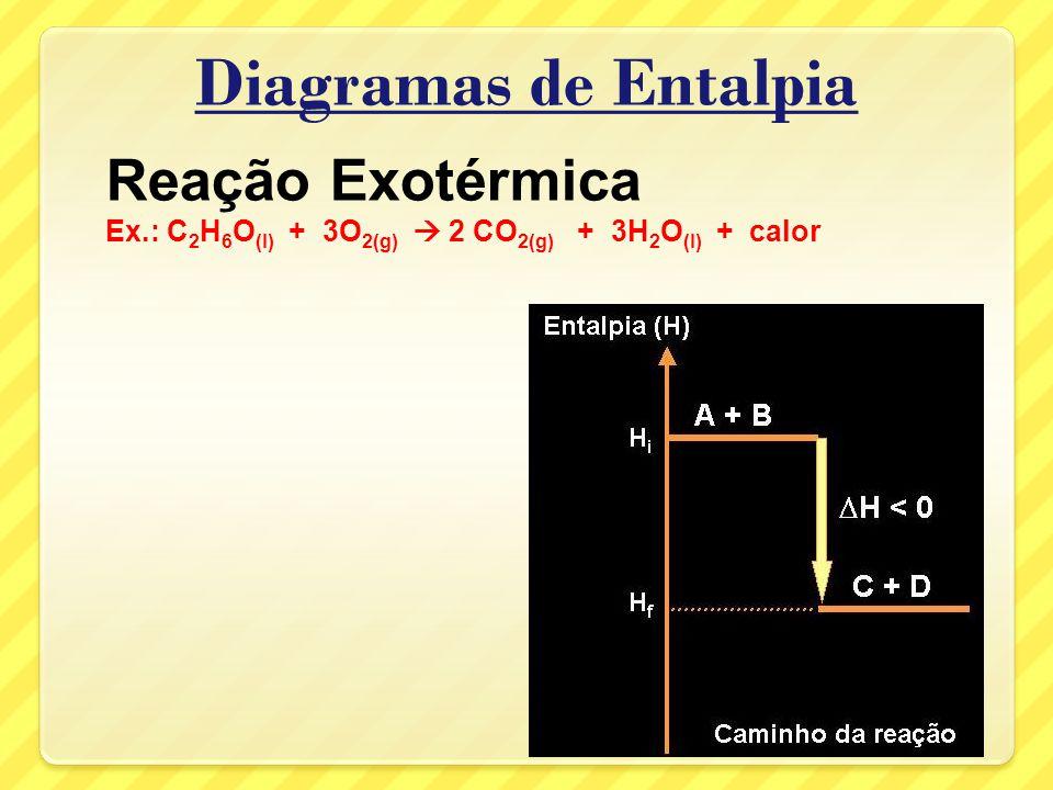 Diagramas de Entalpia Reação Exotérmica
