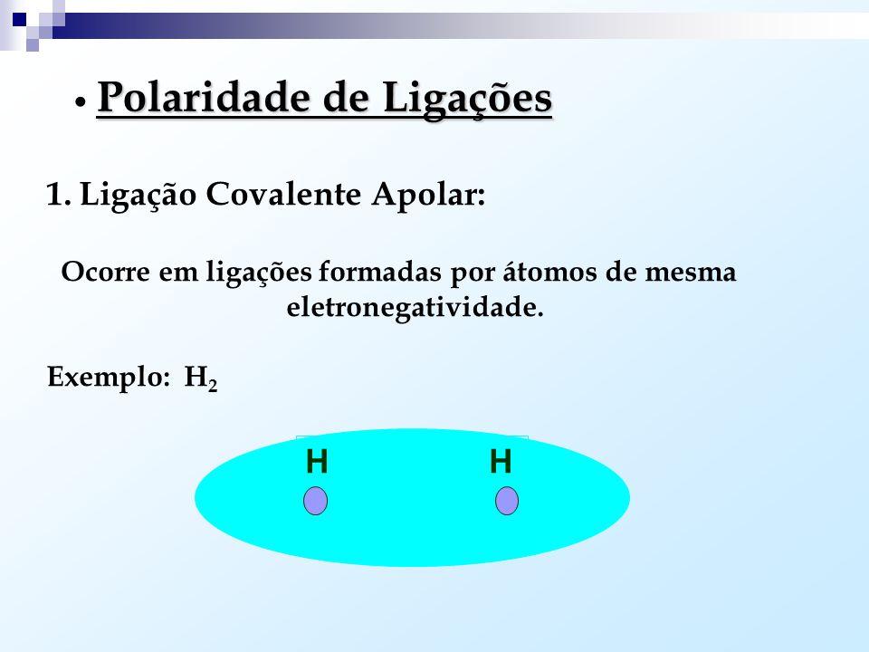 Ocorre em ligações formadas por átomos de mesma eletronegatividade.