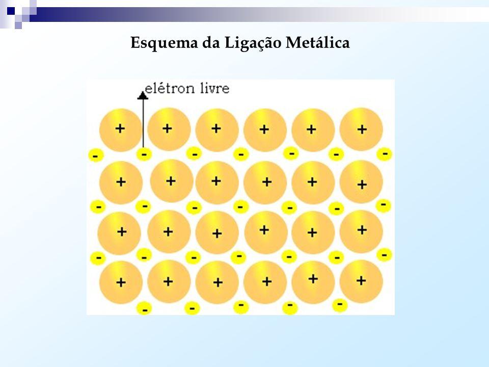Esquema da Ligação Metálica