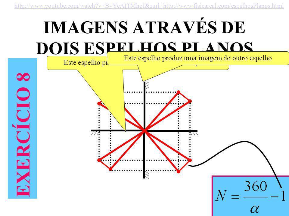 IMAGENS ATRAVÉS DE DOIS ESPELHOS PLANOS