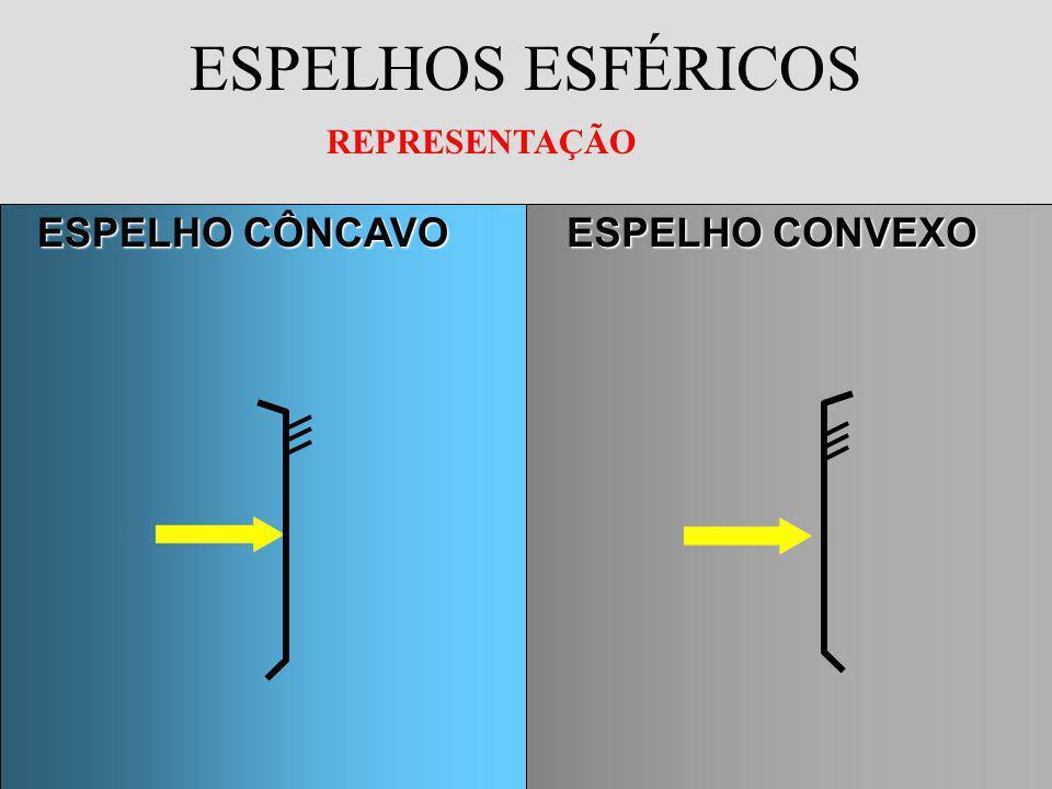 ESPELHOS ESFÉRICOS REPRESENTAÇÃO ESPELHO CÔNCAVO ESPELHO CONVEXO