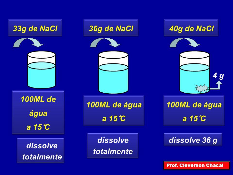 33g de NaCl 36g de NaCl 40g de NaCl 100ML de água a 15°C 100ML de água