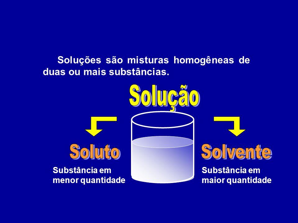 Solução Soluto Solvente