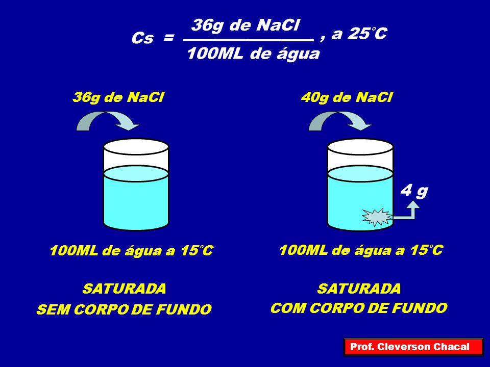 36g de NaCl , a 25°C Cs = 100ML de água 4 g 36g de NaCl 40g de NaCl