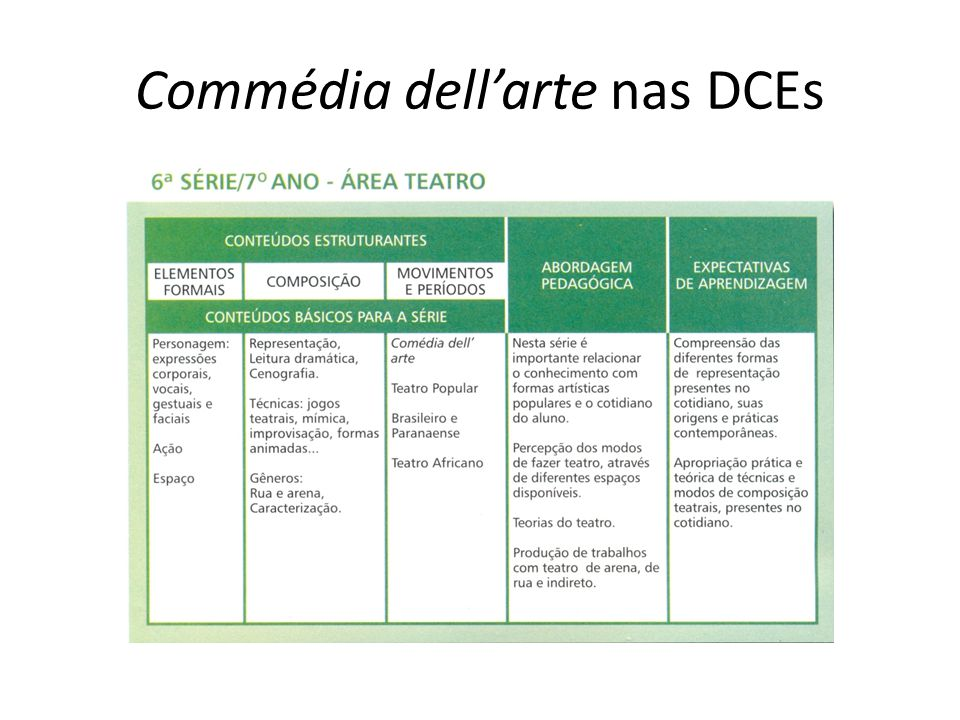 Commédia dell'arte nas DCEs