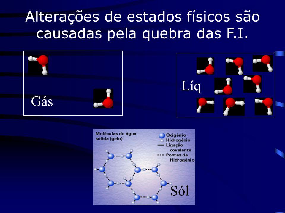 Alterações de estados físicos são causadas pela quebra das F.I.