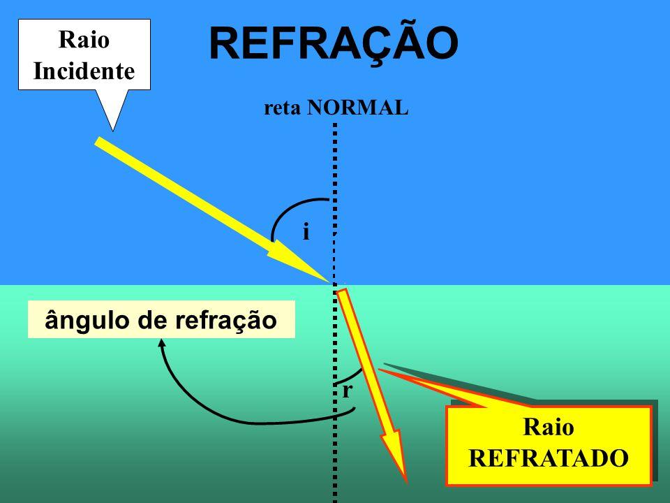 REFRAÇÃO Raio Refletido Raio Incidente i ângulo de refração r