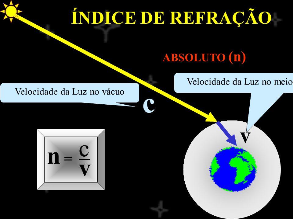 c c n = v v ÍNDICE DE REFRAÇÃO ABSOLUTO (n) Velocidade da Luz no meio