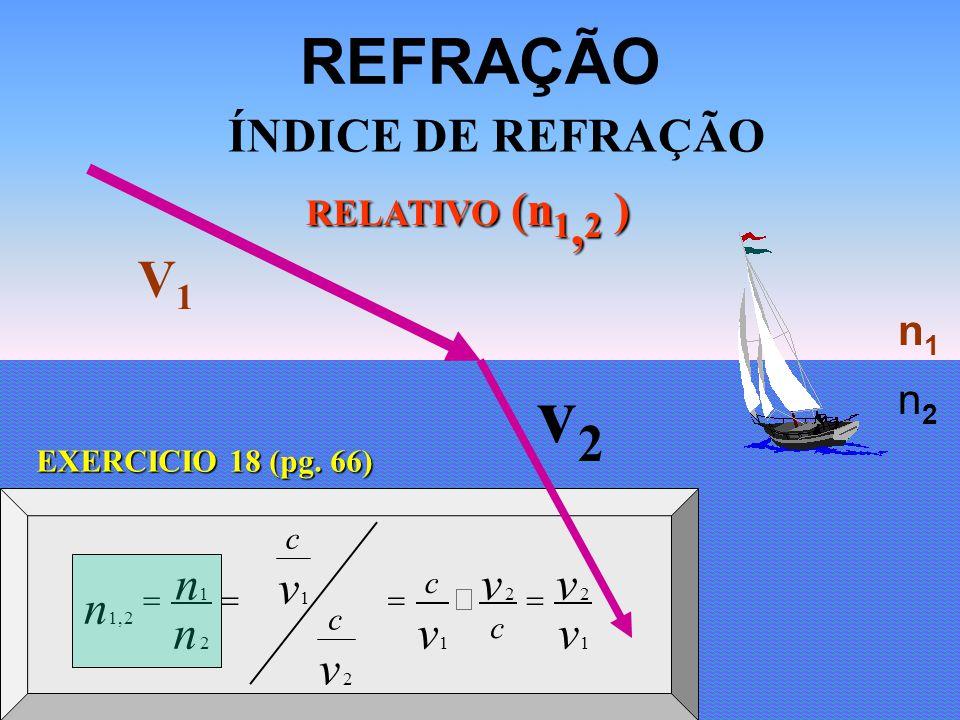 v2 REFRAÇÃO V1 ÍNDICE DE REFRAÇÃO v n v v n n1 n2 RELATIVO (n1,2 )