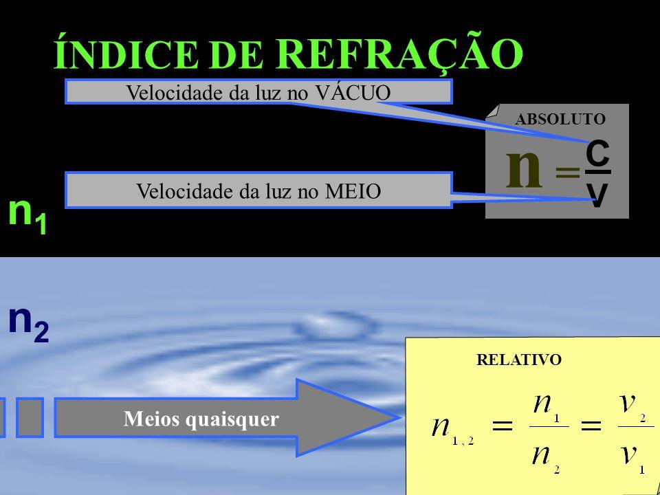 n = n1 n2 ÍNDICE DE REFRAÇÃO C V Velocidade da luz no VÁCUO