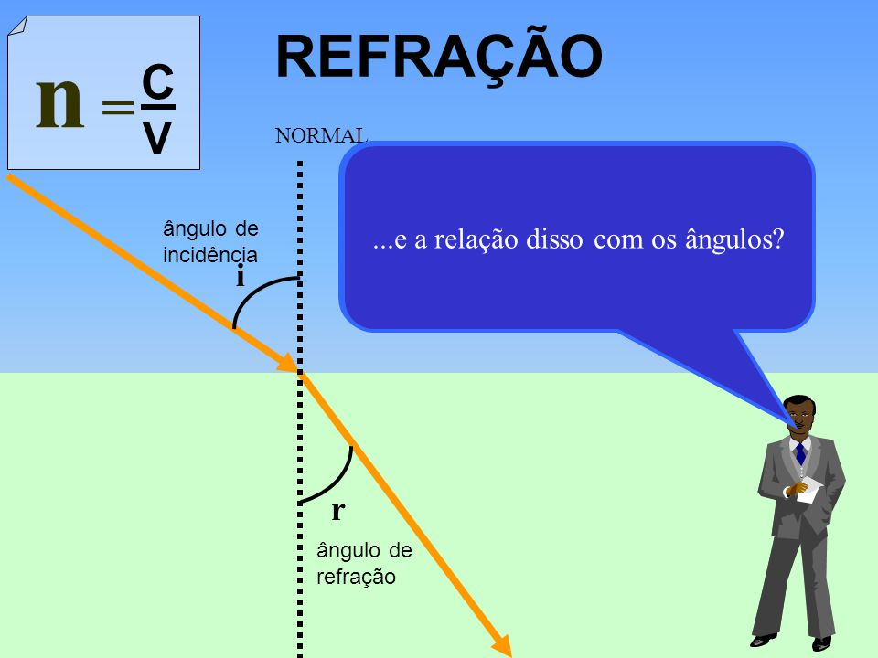 REFRAÇÃO n = C. V. i. r. ângulo de incidência. ângulo de refração. NORMAL.