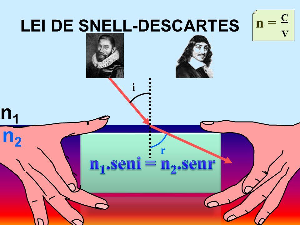 LEI DE SNELL-DESCARTES