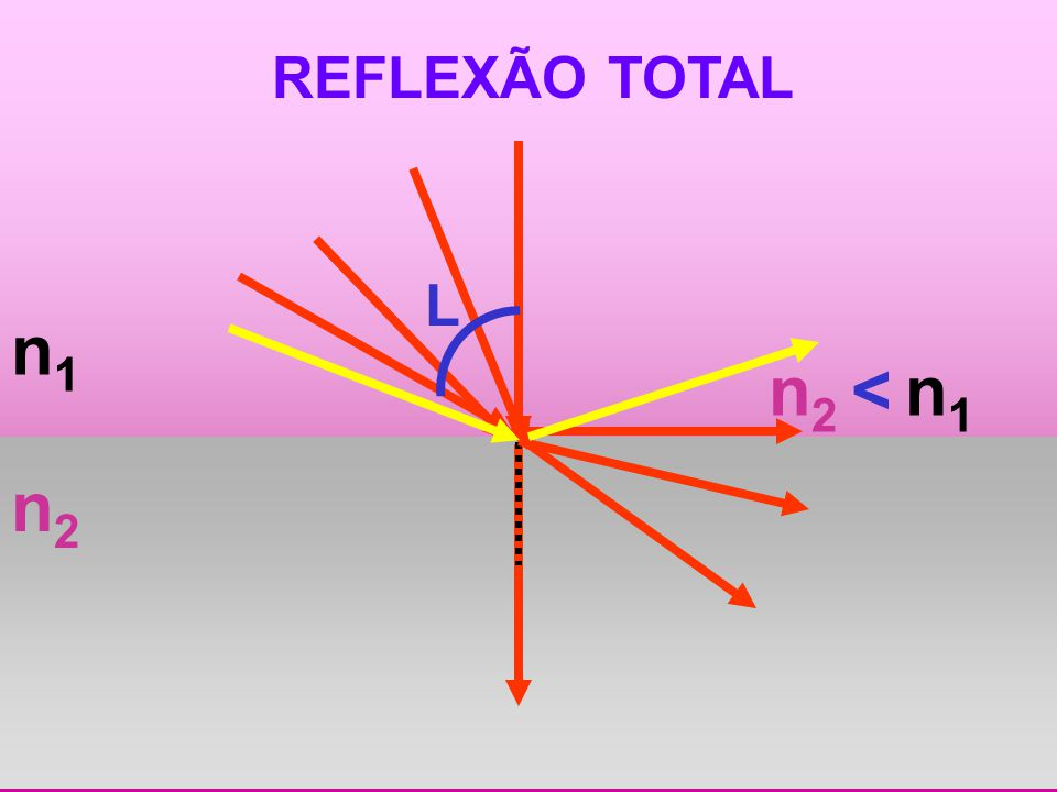 REFLEXÃO TOTAL L n1 n2 < n1 n2