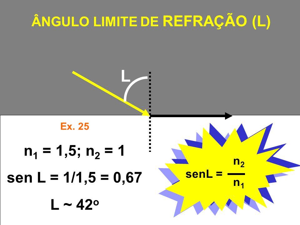 ÂNGULO LIMITE DE REFRAÇÃO (L)