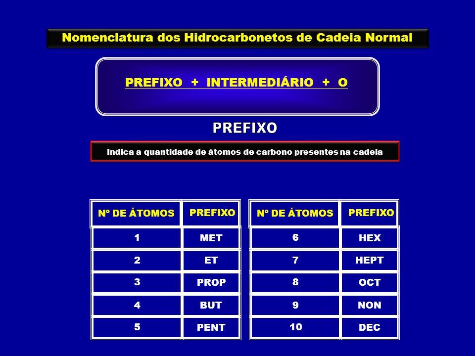 PREFIXO Nomenclatura dos Hidrocarbonetos de Cadeia Normal