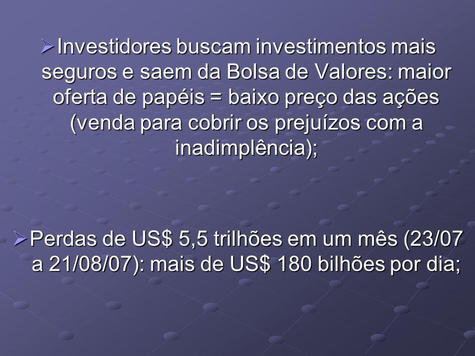 Investidores buscam investimentos mais seguros e saem da Bolsa de Valores: maior oferta de papéis = baixo preço das ações (venda para cobrir os prejuízos com a inadimplência);