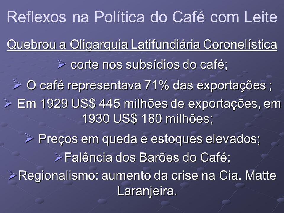 Reflexos na Política do Café com Leite