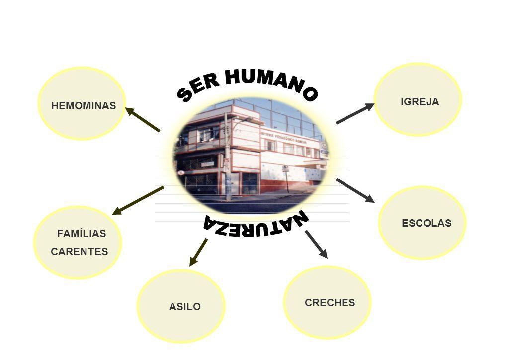 SER HUMANO NATUREZA IGREJA HEMOMINAS ESCOLAS FAMÍLIAS CARENTES CRECHES