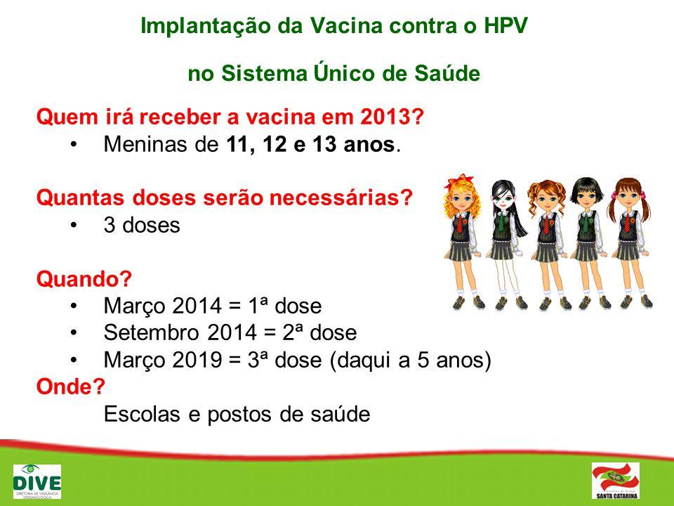 Implantação da Vacina contra o HPV no Sistema Único de Saúde