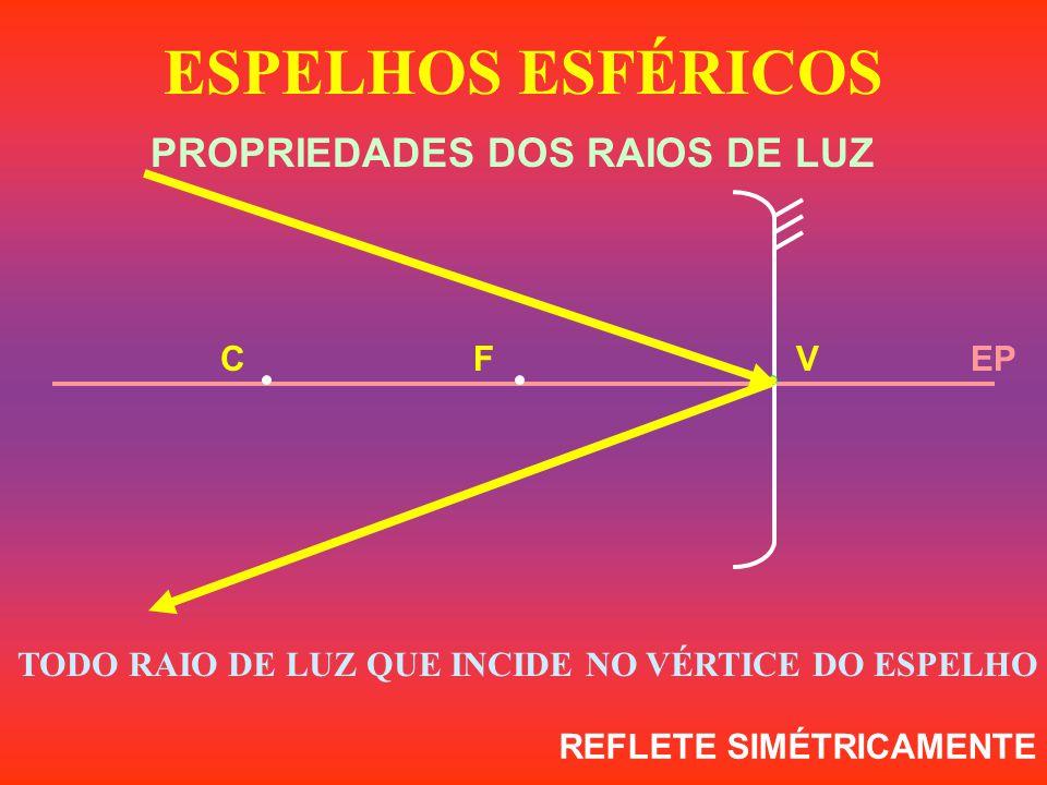TODO RAIO DE LUZ QUE INCIDE NO VÉRTICE DO ESPELHO ,