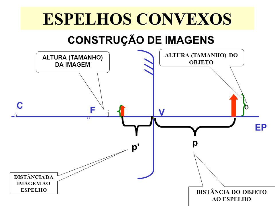 ESPELHOS CONVEXOS CONSTRUÇÃO DE IMAGENS C o F V i EP p p'