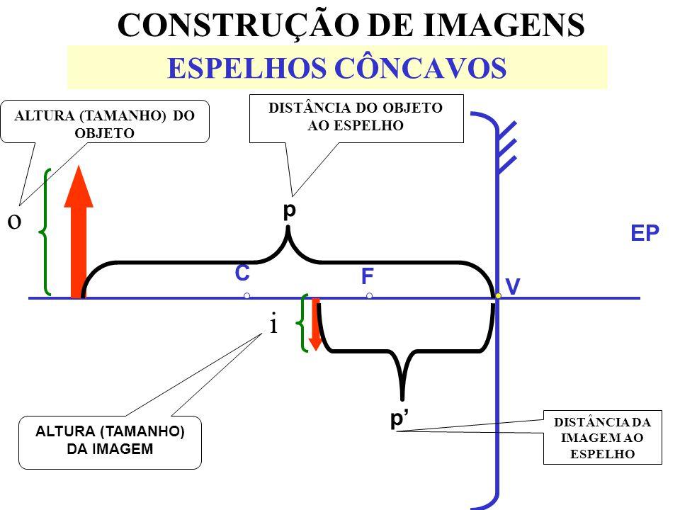 CONSTRUÇÃO DE IMAGENS ESPELHOS CÔNCAVOS o i p EP C F V p'