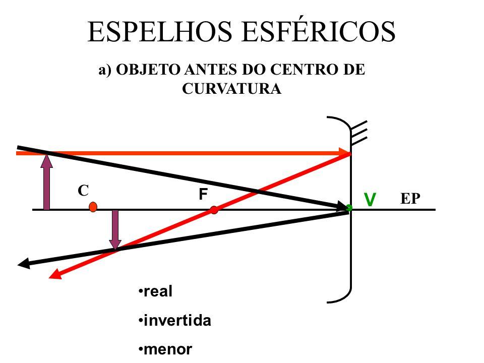 a) OBJETO ANTES DO CENTRO DE CURVATURA