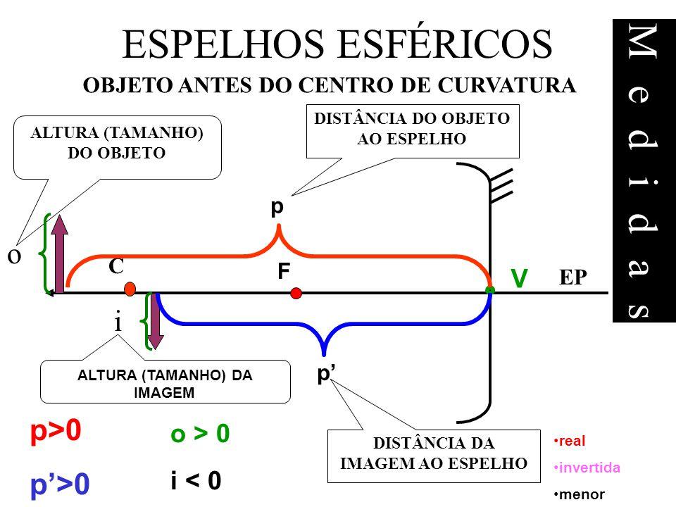 OBJETO ANTES DO CENTRO DE CURVATURA