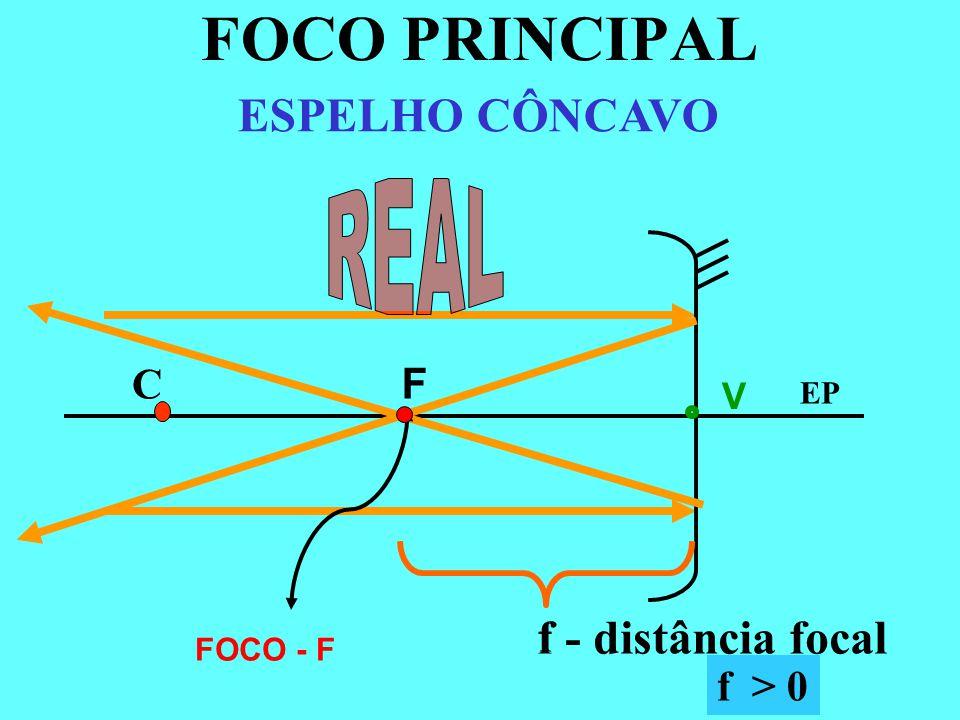 FOCO PRINCIPAL ESPELHO CÔNCAVO REAL f - distância focal C F f f > 0