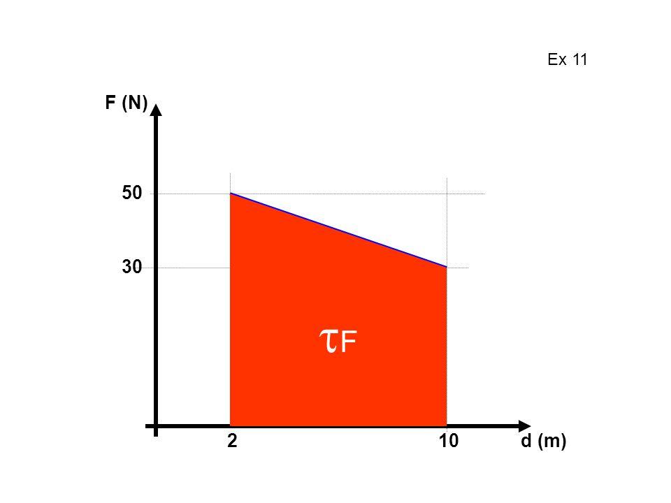 Ex 11 F (N) 50 30 2 10 d (m) F