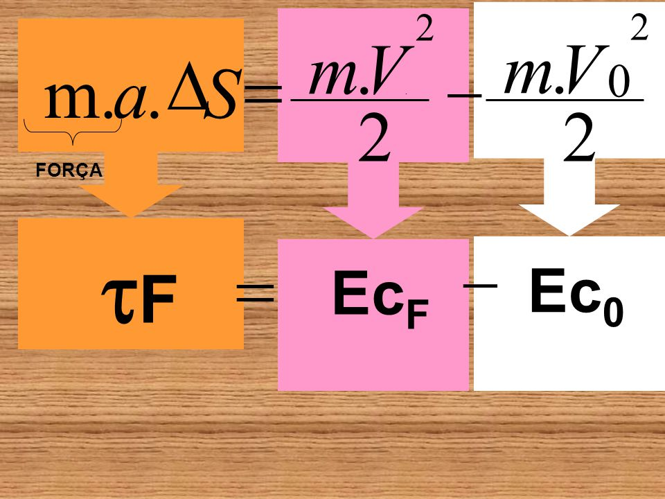 2 Ec0 2 EcF F m . V m . V D = m. a . S - . 2 2 FORÇA = -