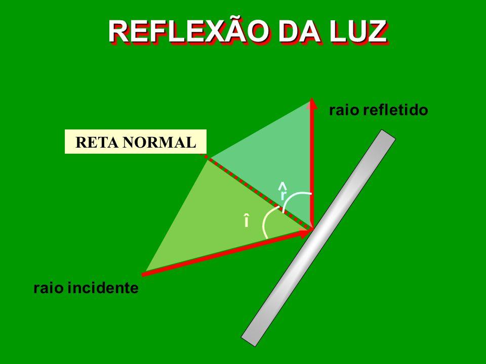REFLEXÃO DA LUZ î raio incidente raio refletido reta normal r