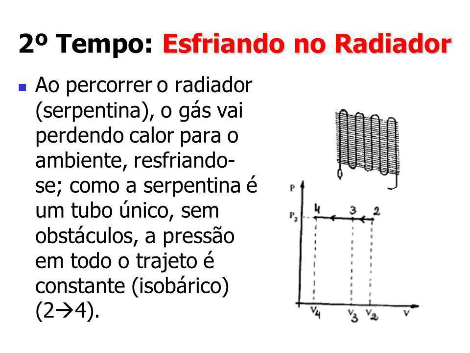 2º Tempo: Esfriando no Radiador