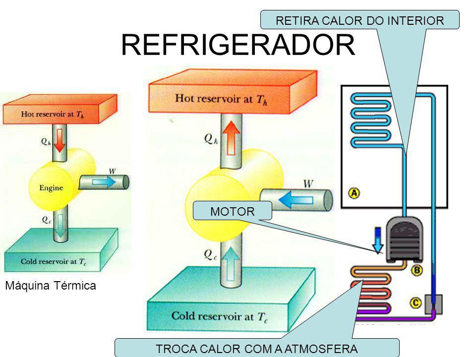 REFRIGERADOR RETIRA CALOR DO INTERIOR MOTOR Máquina Térmica