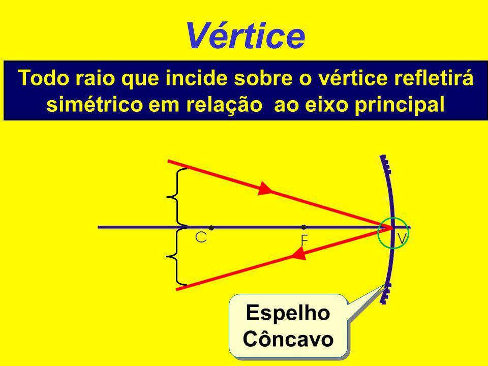 Vértice Todo raio que incide sobre o vértice refletirá simétrico em relação ao eixo principal.