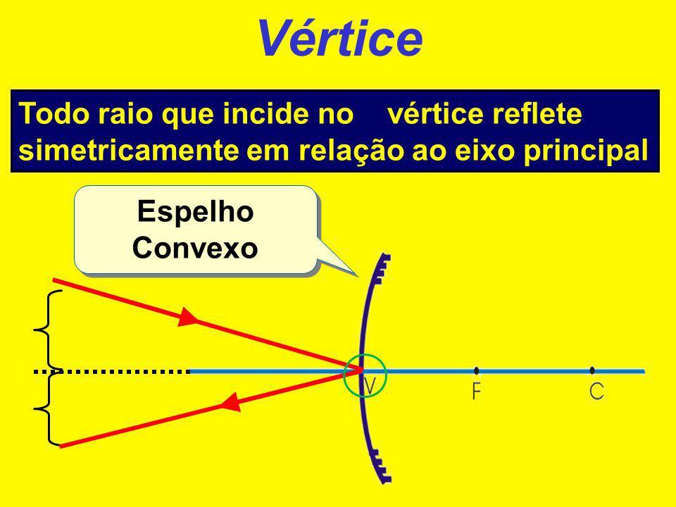 Vértice Todo raio que incide no vértice reflete simetricamente em relação ao eixo principal.