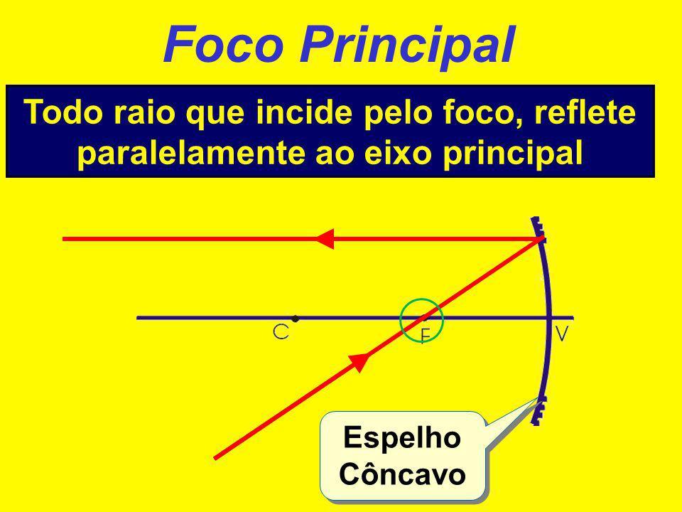 Foco Principal Todo raio que incide pelo foco, reflete paralelamente ao eixo principal.