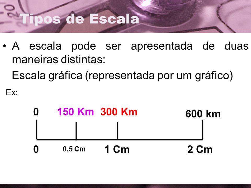 Tipos de Escala A escala pode ser apresentada de duas maneiras distintas: Escala gráfica (representada por um gráfico)